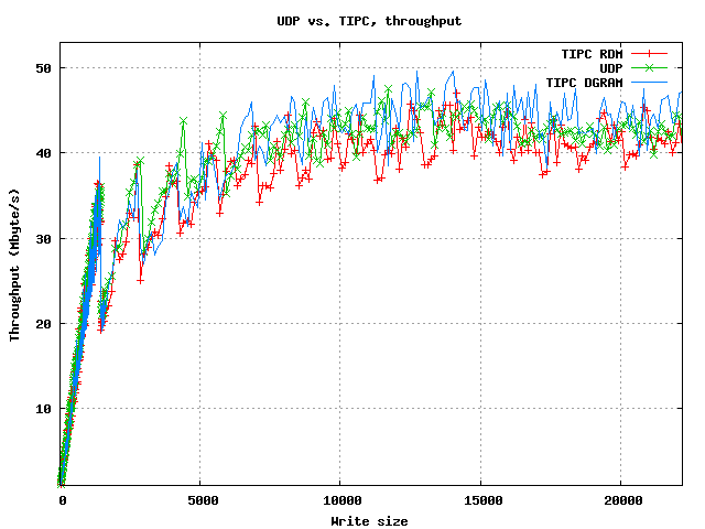 Comparing Linux TCP and TIPC performance